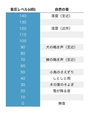 デシベル どれくらい 50 騒音値の基準と目安
