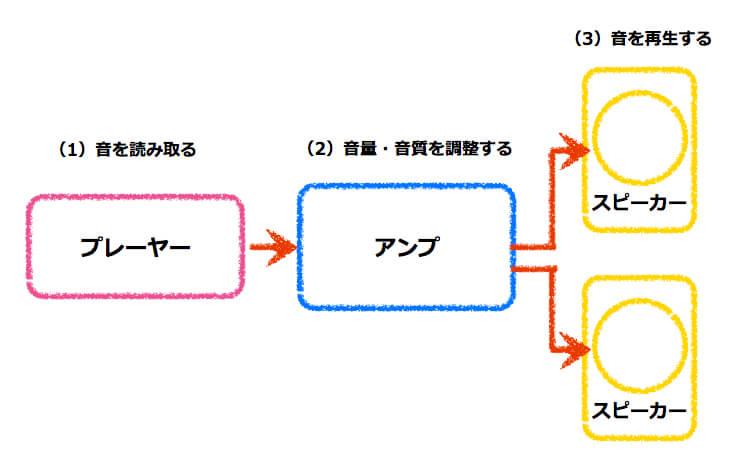 超初心者のためのシリーズ接続図_三要素_3.jpg