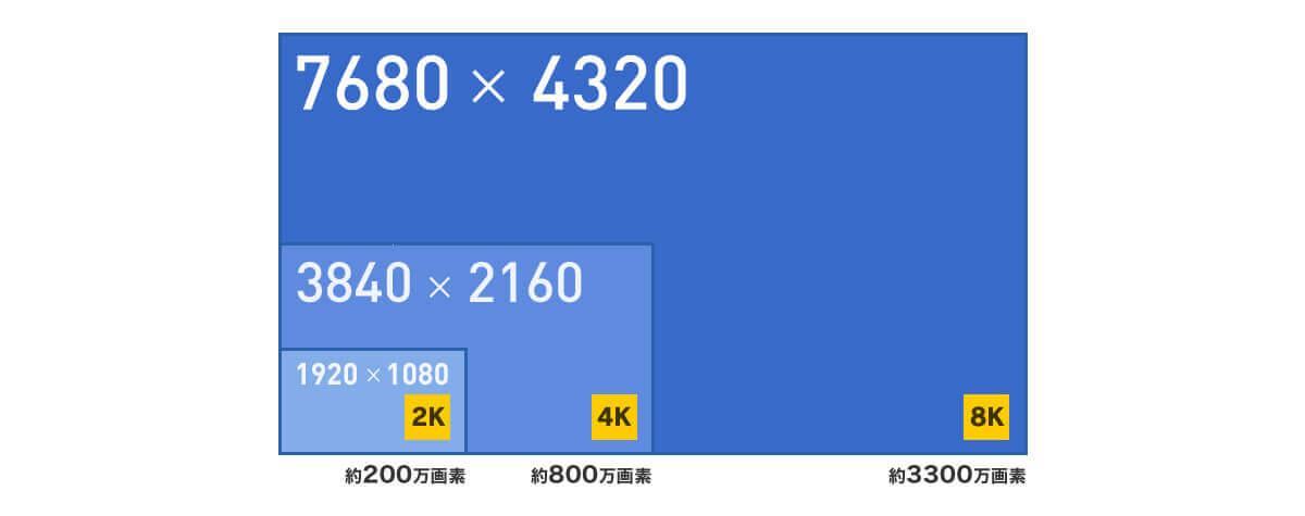 2K(フルハイビジョン)、4K、8Kテレビの解像度を比較した図